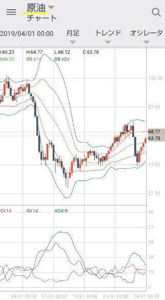 GMOクリック証券のCFDの原油のチャート画面