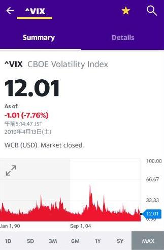 VIX指数の長期チャート