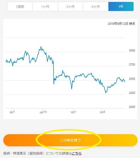 ネオモバ(SBIネオモバイル証券)で株を購入する画面に進む「この株を買う」の箇所