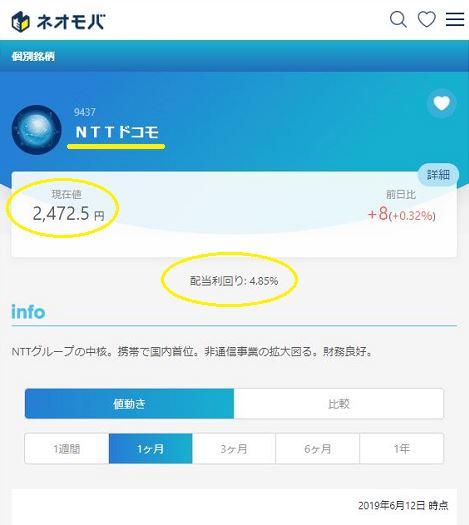 ネオモバ(SBIネオモバイル証券)の現在値と配当利回りが確認できる箇所