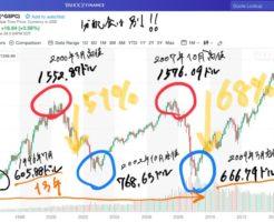 S&P500のリーマンショック時の下落率は68%。ドットコムバブル破裂時の下落率は51%。