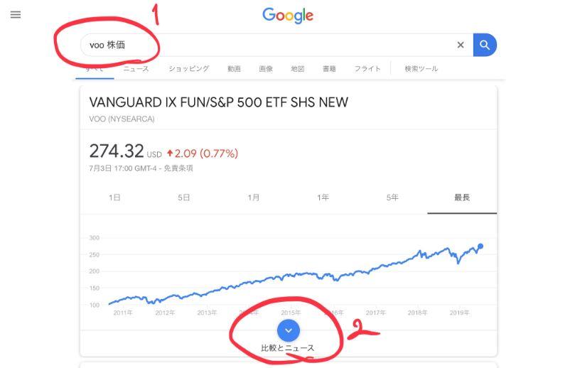 GoogleでVOO株価とネット検索した画面で比較とニュースに進む
