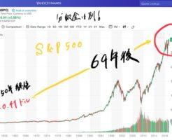 S&P500の1950年~2019年(69年)の長期チャート