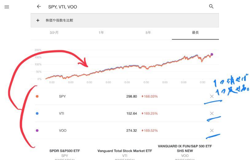 SPY、IVV、VTI、VOOのGoogle検索の比較チャート