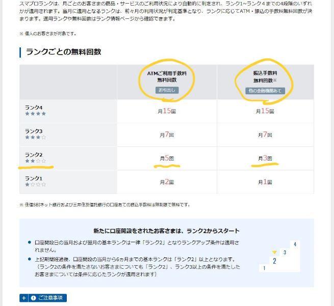 住信SBIネット銀行のランク2はATMご利用手数料無料回数(お引出し)は月5回手数料無料