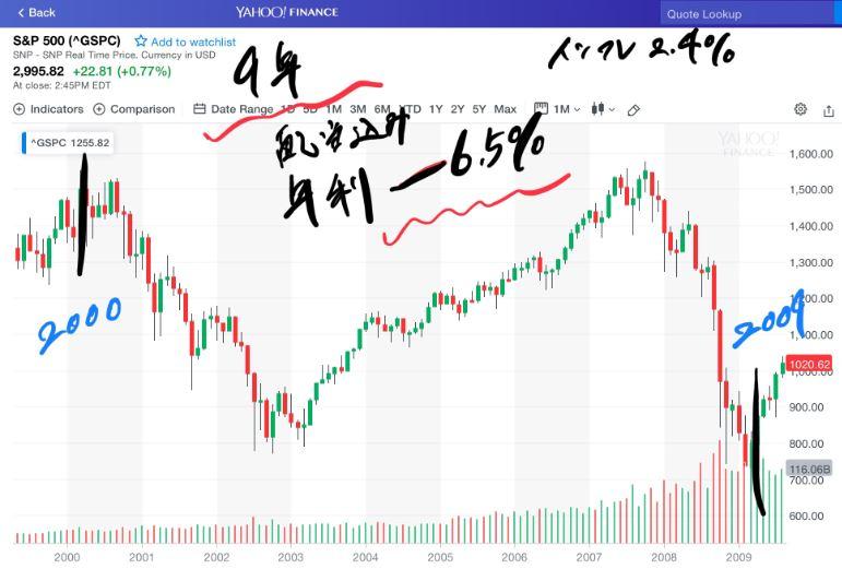 2000年~2009年のS&P500の9年間のチャート。年利-6.5%。インフレ2.4%。
