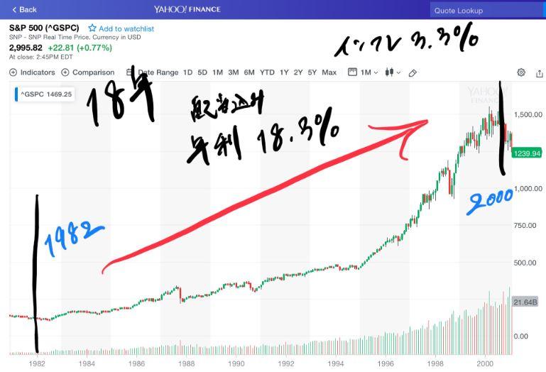 1982年~2000年のS&P500の18年間のチャート。配当込み年利回り18.3%。インフレ3.3%