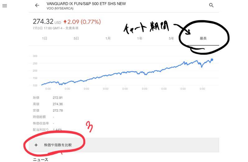 Googleの株価や指数を比較の箇所