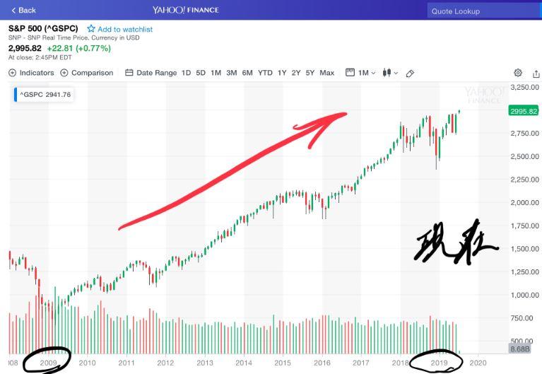 2009年~2019年現在までのS&P500のチャート