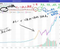Yahoo financeでのS&P500、VOO、IVV、SPY、VTIのチャート比較