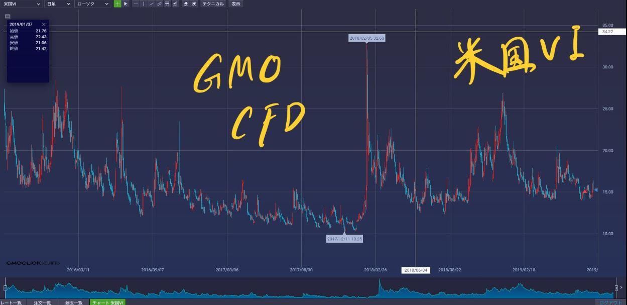 GMOクリック証券のCFDの米国VIのチャート