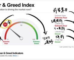 Fear & Greed 指数の数値での表示(恐怖大とかリスク選好とか)
