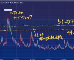 GMOクリック証券のCFDの米国VIのチャートに51.25ドルと44.25ドルの所にラインを引いた画像(リーマンショック72.80、欧州金融危機46.88)