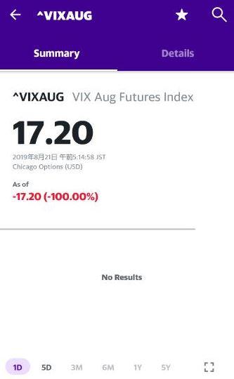 8月のVIX短期先物の検索結果でNo Resultsって出てる画面