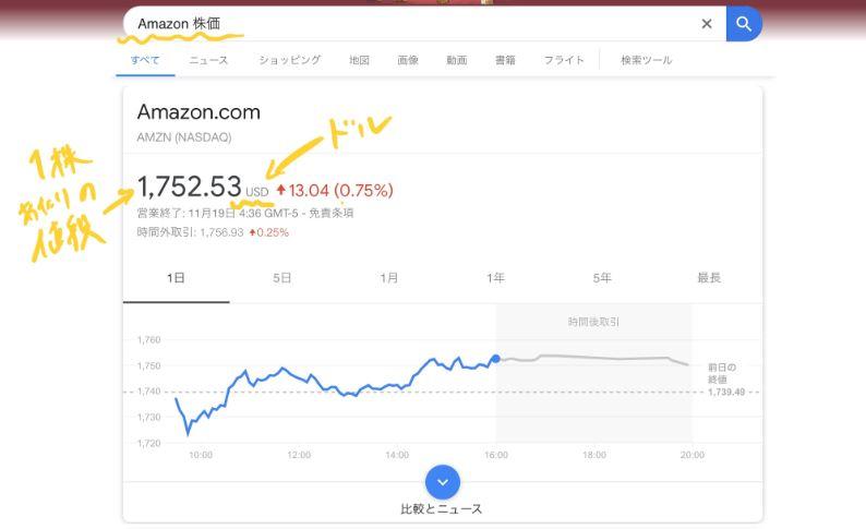 GoogleでAmazonの株価を検索した画面