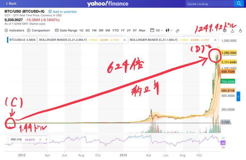 ビットコイン価格が約2年で1.99ドルから1241.92ドル(624倍)になった過去のチャート