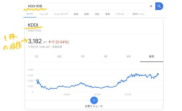 KDDI(au)の1株の株価