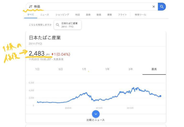 JT(日本たばこ産業)の株価。2019年11月23日時点では1株2483円