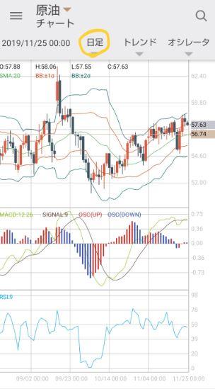 GMOクリック証券のCFDの原油の日足のチャート画面