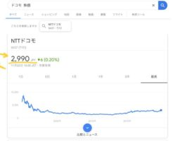 NTTドコモの株価。2990円(2019年11月22日時点)