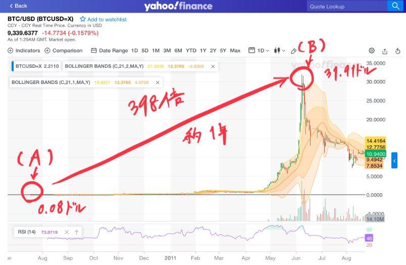 ビットコイン価格が約1年で0.08ドルから31.91ドル(398倍)になったチャート