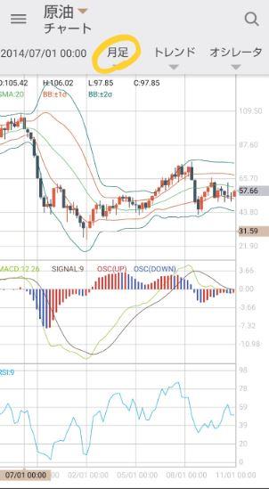 GMOクリック証券のCFDの原油の月足のチャート