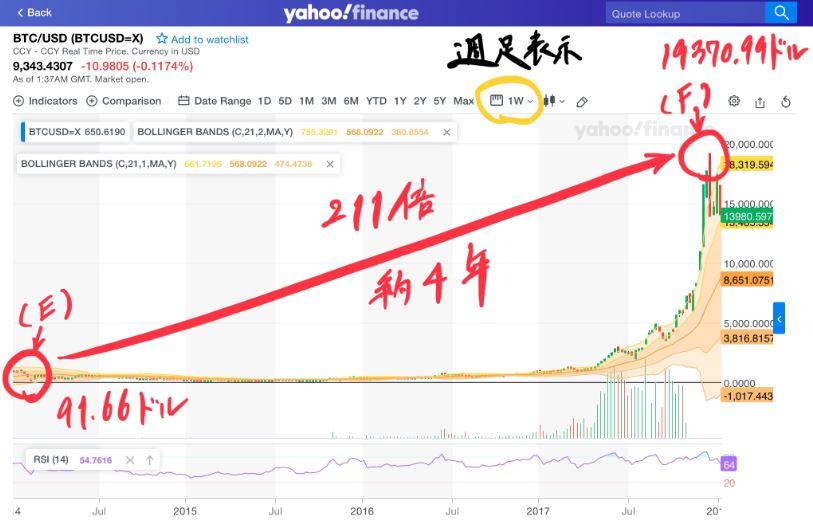 ビットコイン価格が約4年で91.66ドルから19370.99ドル(211倍)になったチャート